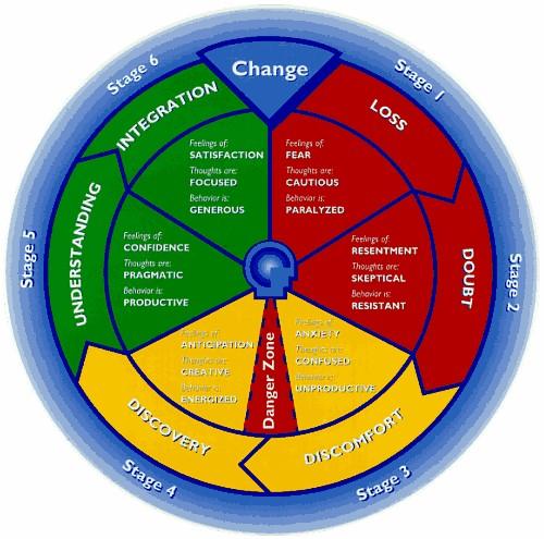 change-cycle